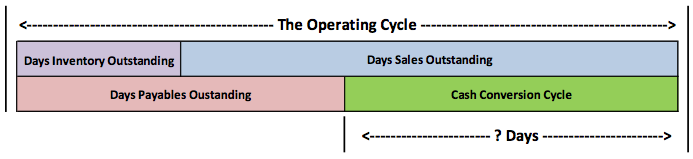 the-operating-cycle